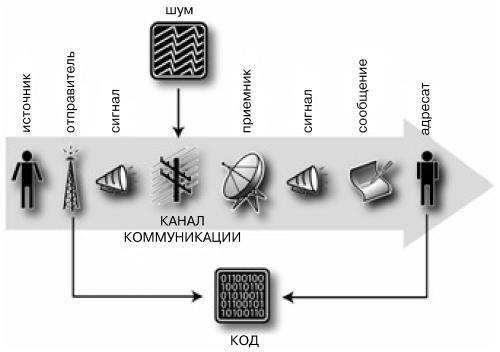 модель коммуникации