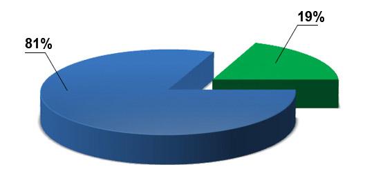 График роста клиентов интернет