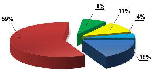 График роста клиентов
